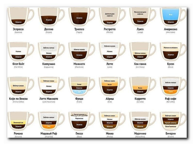 виды приготовления кофе в картинках