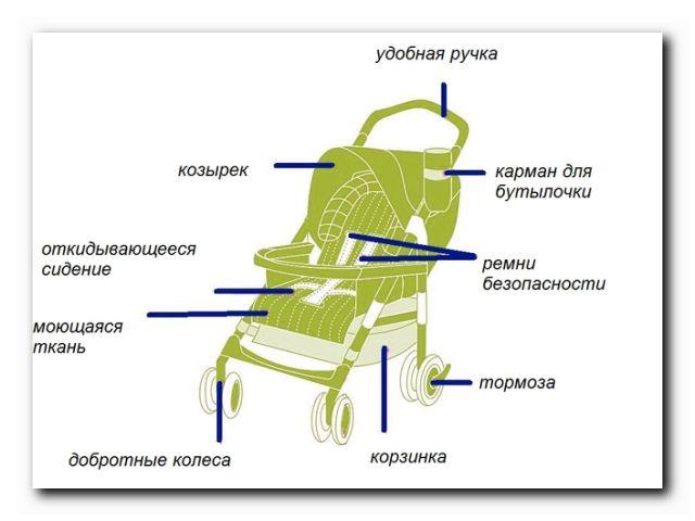 критерии выбора коляски